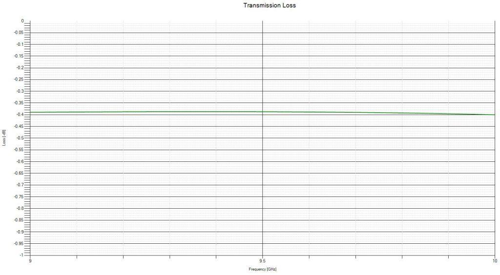 Radome Loss Chart for X-band